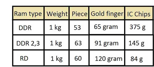 Gold Recovery from ram | How much gold in ram | Ram recycling